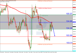 Murrey Math Lines 25.11.2020 (USDJPY, USDCAD)