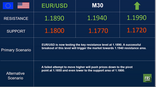 EUR/USD bullish bias remains intact