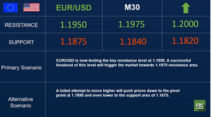 EUR/USD: is it the time to touch 1.20?