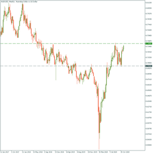 AUD: near-term risks
