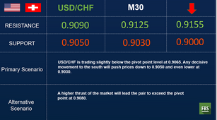 USD/CHF: remains under significant selling pressure