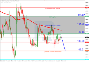 Murrey Math Lines 09.12.2020 (USDJPY, USDCAD)