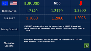 EUR/USD is trading lower before ECB
