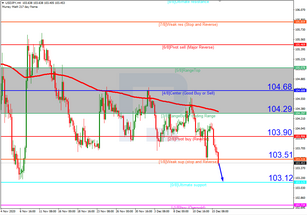 Murrey Math Lines 16.12.2020 (USDJPY, USDCAD)