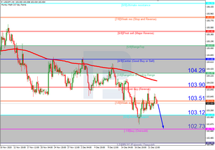 Murrey Math Lines 23.12.2020 (USDJPY, USDCAD)
