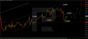 Forex Technical Analysis & Forecast 04.01.2021