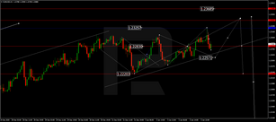 Forex Technical Analysis & Forecast 06.01.2021