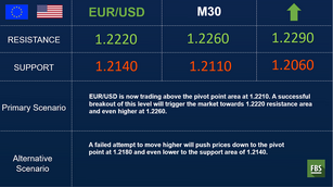EUR/USD: faces further appreciation during 2021