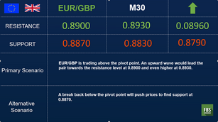 EURGBP targets with confidence higher