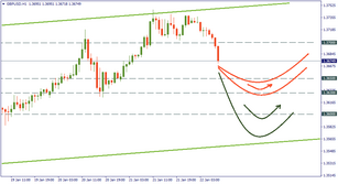GBP/USD: a U-turn at lower levels?