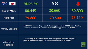 AUD/JPY: Risk off remains and gains momentum