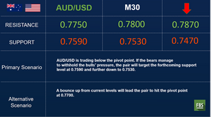 AUD/USD falls to fresh one-month low as risk aversion stays the course