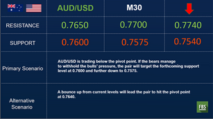 AUD/USD is dropping after the RBA decision and statement