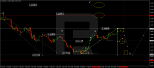 Forex Technical Analysis & Forecast 09.02.2021