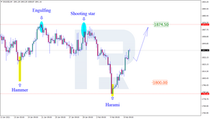 Japanese Candlesticks Analysis 09.02.2021 (GOLD, NZDUSD, GBPUSD)