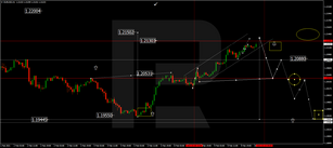 Forex Technical Analysis & Forecast 10.02.2021