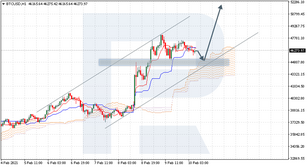 Ichimoku Cloud Analysis 10.02.2021 (BTCUSD, EURUSD, NZDUSD)