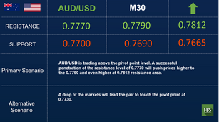 AUD, GBP, NZD top session performers against the dollar