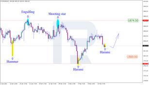 Japanese Candlesticks Analysis 12.02.2021 (GOLD, NZDUSD, GBPUSD)