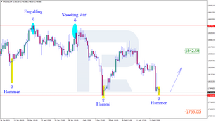 Japanese Candlesticks Analysis 17.02.2021 (GOLD, NZDUSD, GBPUSD)