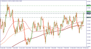 NZD/USD: entering the six-year resistance zone