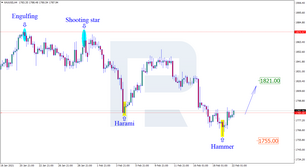 Japanese candlesticks analysis 22.02.2021 (GOLD, NZDUSD, GBPUSD)