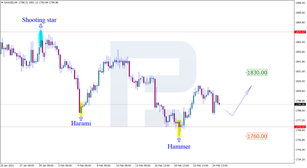 Japanese Candlesticks Analysis 25.02.2021 (GOLD, NZDUSD, GBPUSD)