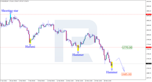 Japanese Candlesticks Analysis 02.03.2021 (GOLD, NZDUSD, GBPUSD)