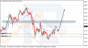 Ichimoku Cloud Analysis 03.03.2021 (LTCUSD, EURUSD, NZDUSD)