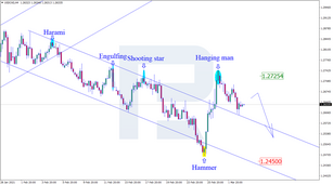 Japanese Candlesticks Analysis 03.03.2021 (USDCAD, AUDUSD, USDCHF)