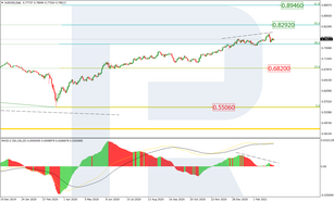 Fibonacci Retracements Analysis 04.03.2021 (AUDUSD, USDCAD)