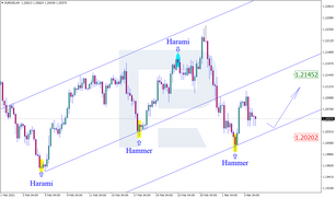 Japanese Candlesticks Analysis 04.03.2021 (EURUSD, USDJPY, EURGBP)
