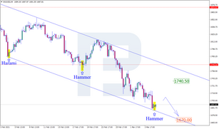 Japanese Candlesticks Analysis 05.03.2021 (GOLD, NZDUSD, GBPUSD)