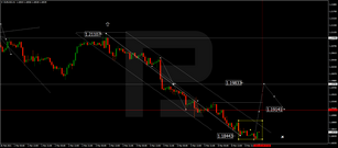Forex Technical Analysis & Forecast 09.03.2021