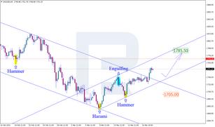 CAD em Comércio e Petróleo - Análise Fundamental - Forex Trading