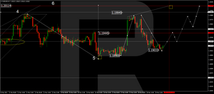 Forex Technical Analysis & Forecast 19.03.2021