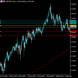 GBPUSD Another rejection