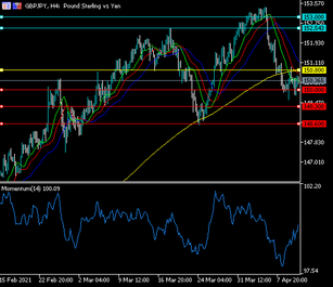 GBPJPY Momentum divergence
