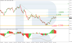 Fibonacci Retracements Analysis 13.04.2021 (EURUSD, USDJPY)