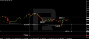 forex euro dollar előrejelzés ma
