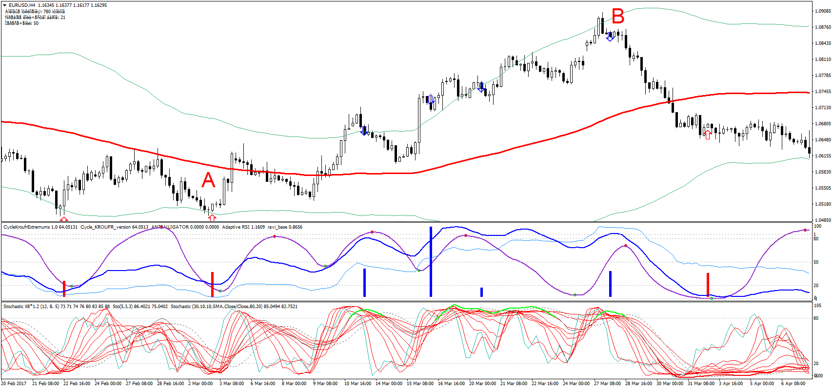 Cycle period forex