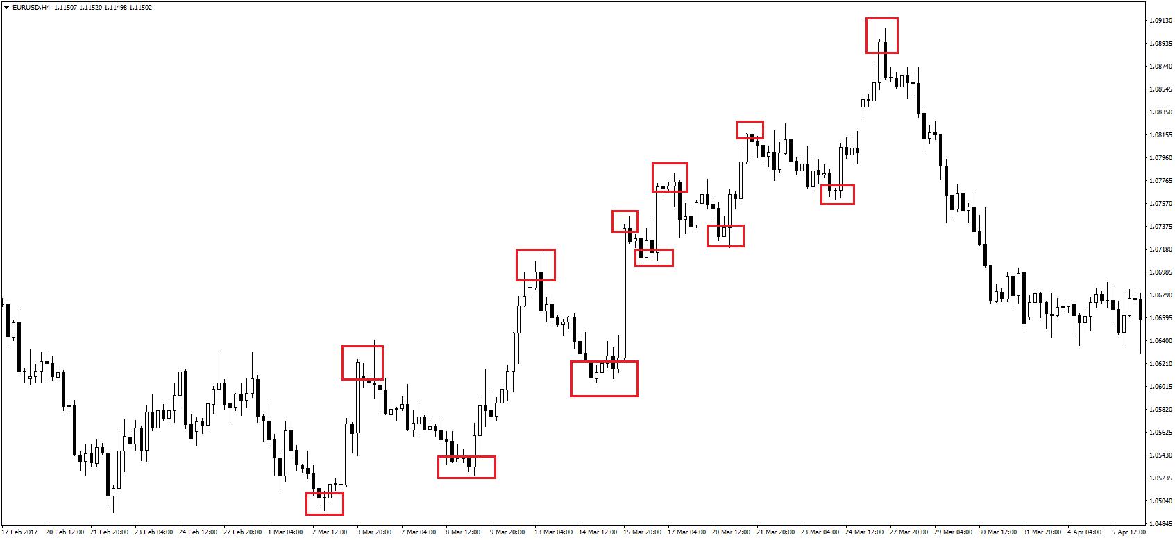 cryptocurrency day trading fibonacci pullback strategy