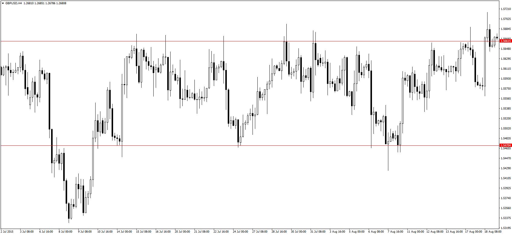 Pullback trading strategies