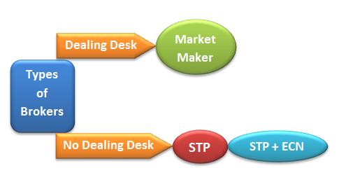 Forex trading brokerage firms