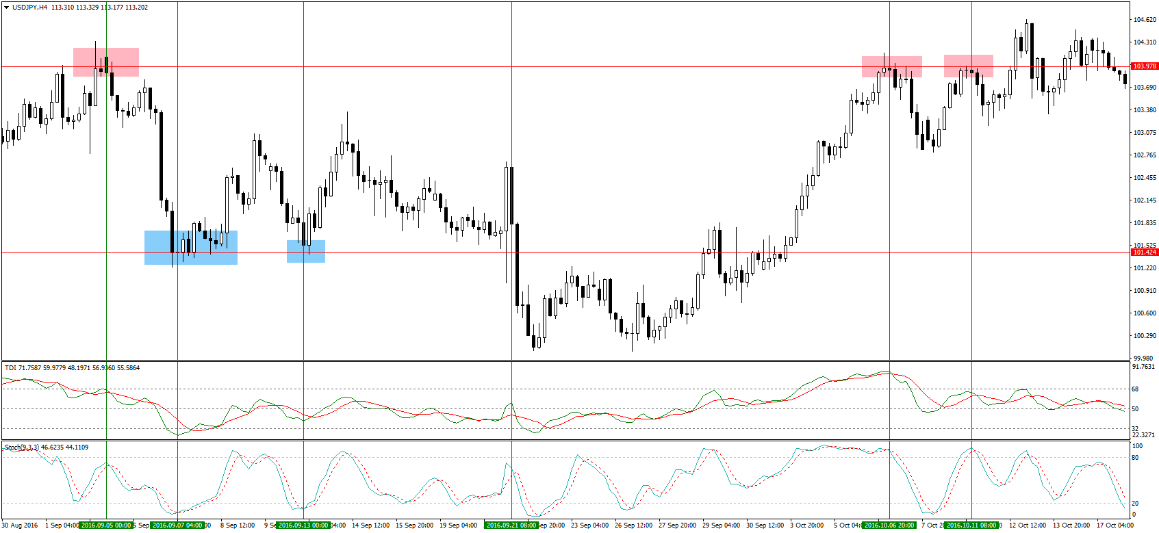 Identifying the false breakout trading strategy