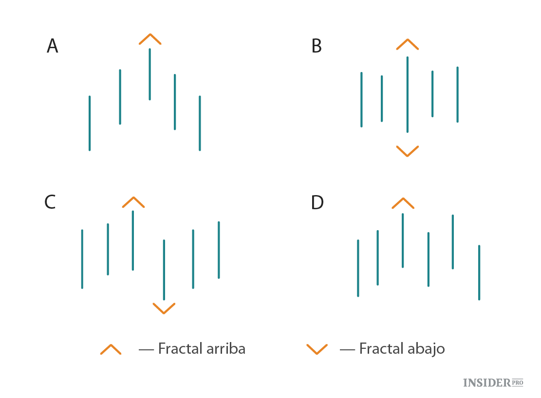 Construye tus propios fractals forex forex-strategies-revealed