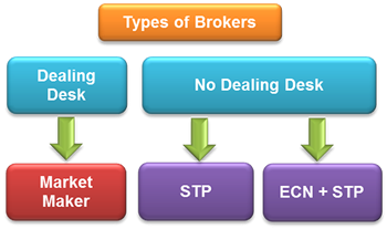 Most reliable ecn forex broker