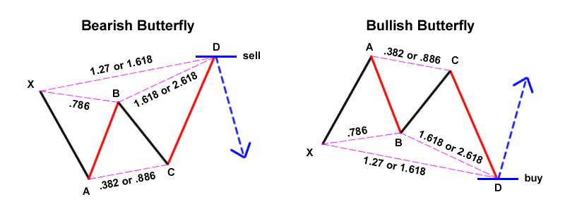 How to identify harmonic chart patterns and trade them