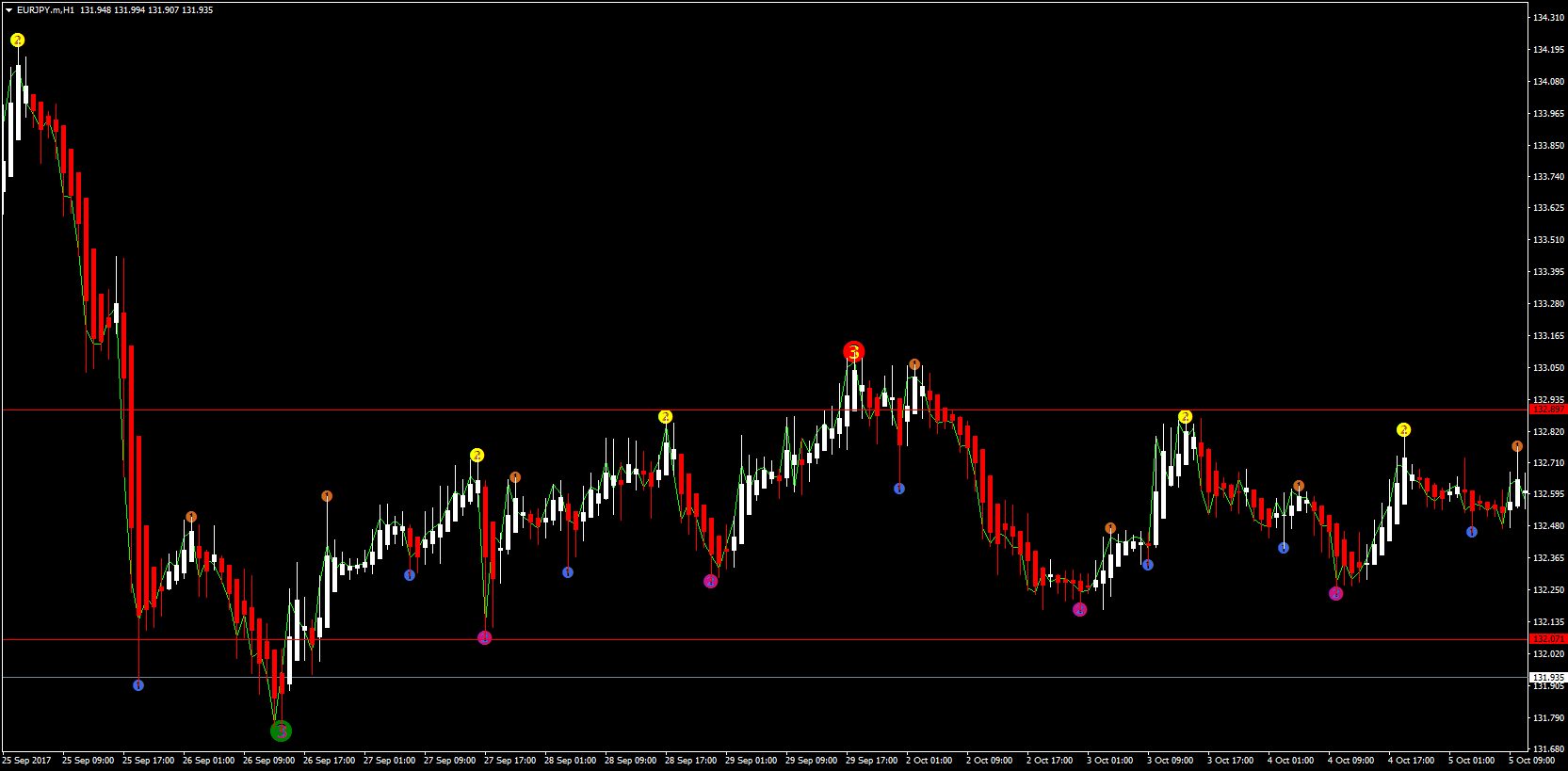 Everything You Should Know About Semafor Forex Indicator