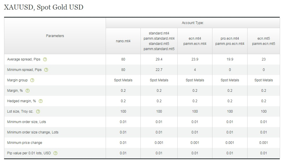 gold lots in forex
